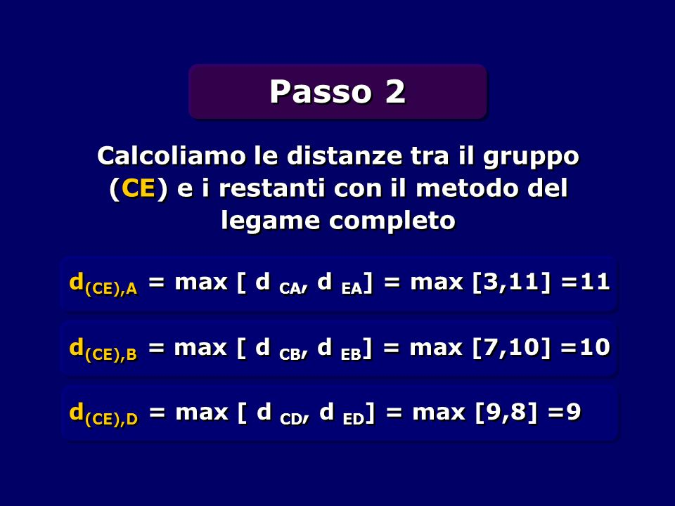 Passo 2 Calcoliamo le distanze tra il gruppo (CE) e i restanti con il metodo del legame completo. d(CE),A = max [ d CA, d EA] = max [3,11] =11.